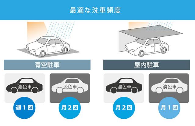 光沢を持続させるための洗車画像