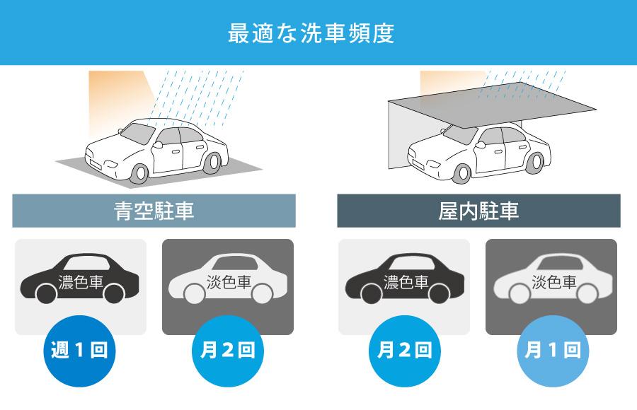 ガラスコーティングした車の洗車頻度
