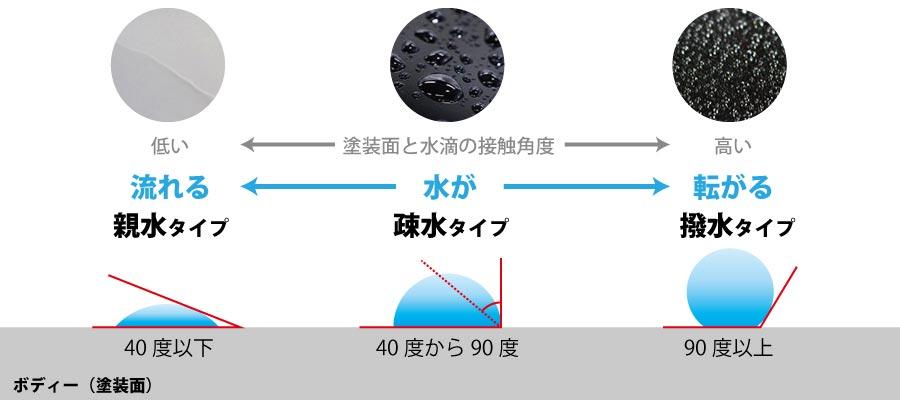黒い車は親水か疎水コーティング