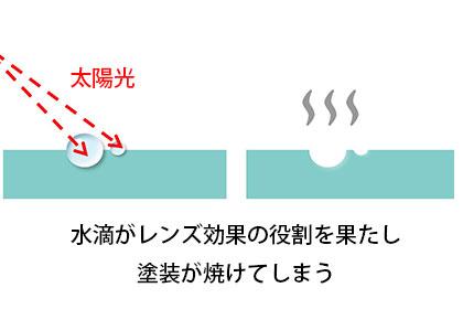 レンズ効果による水シミ